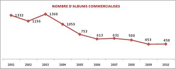 albumscommercialises