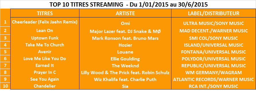 10 titres streaming du 1 01 au 30 6 2015