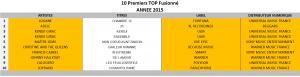 10ers Top Global 2015