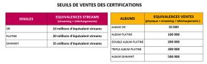 Les seuils de ventes des certifications SNEP