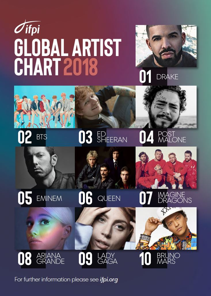 IFPI Global Artist Chart 2018_Top 10